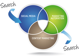 inbound marketing process cycle