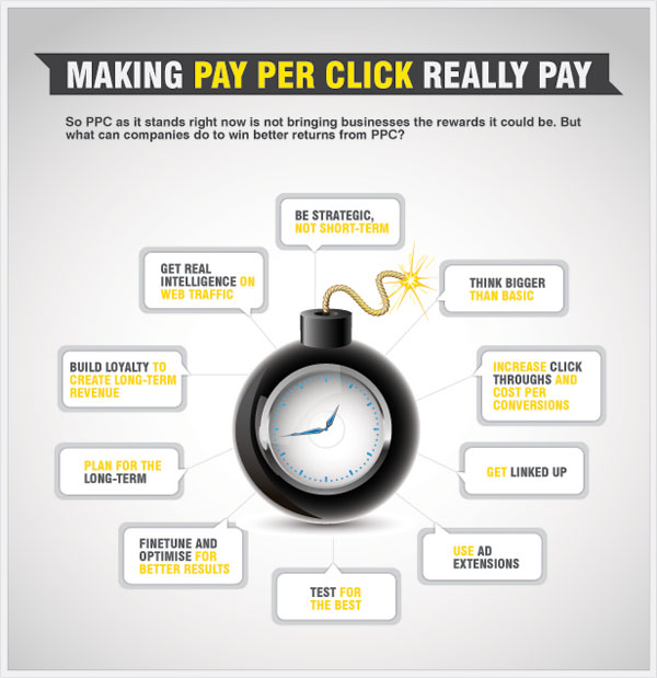 making ppc pay