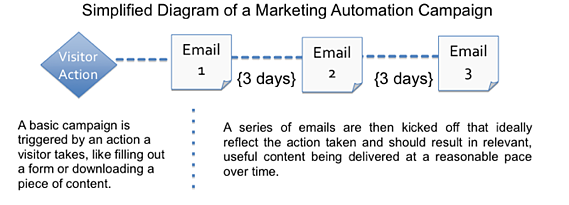 marketing automation diagram hubspot
