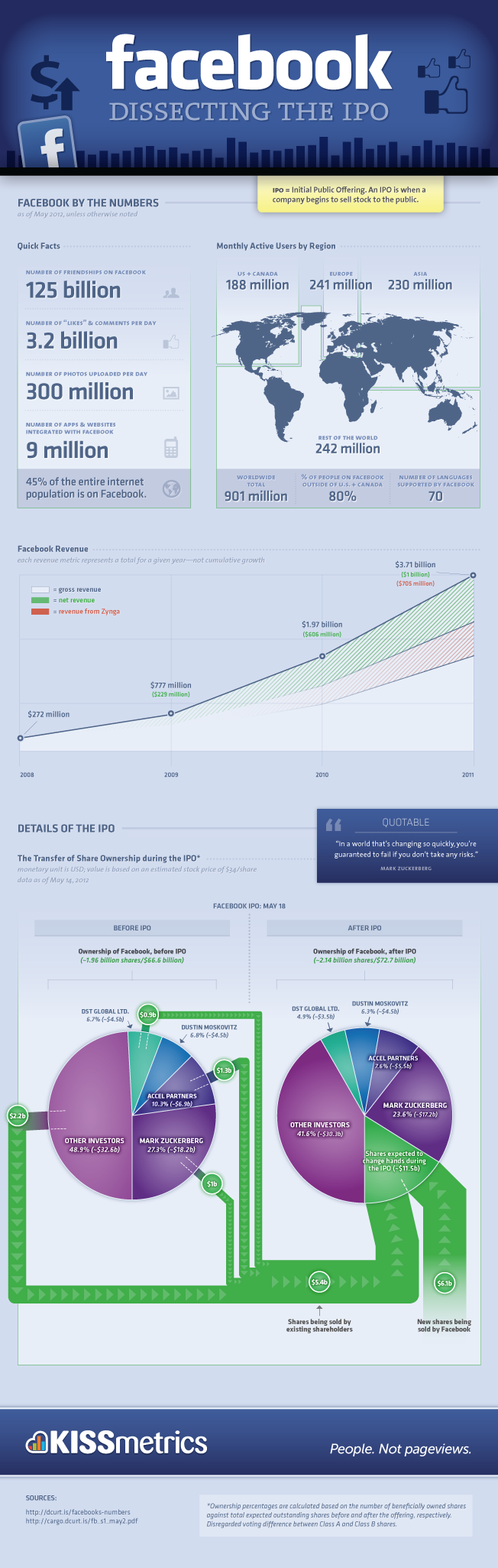 Facebook Dissecting The IPO Infographic