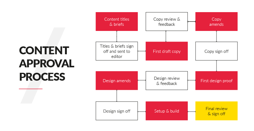 Content Approval Process