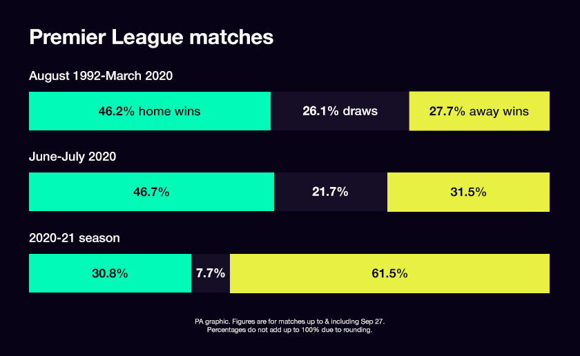 premier league results with and without fans