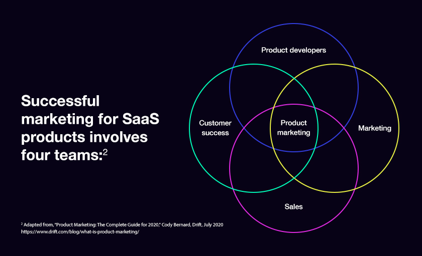 SaaS product marketing model for success