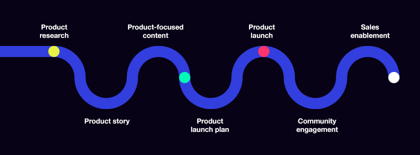 product marketing process
