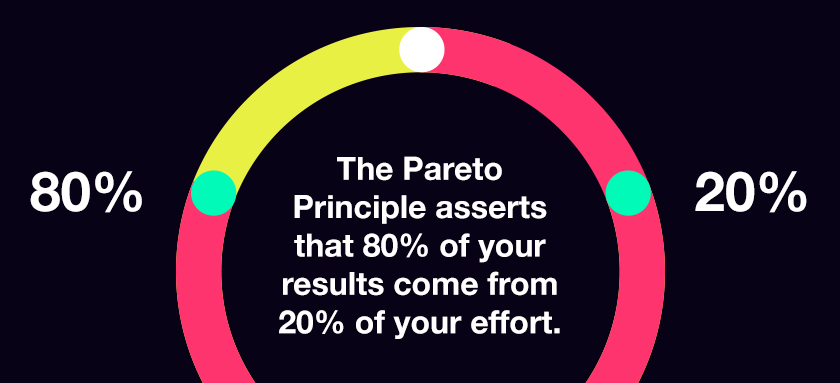 Chart displaying the Pareto principle, 80% of your efforts come from 20% of your effort