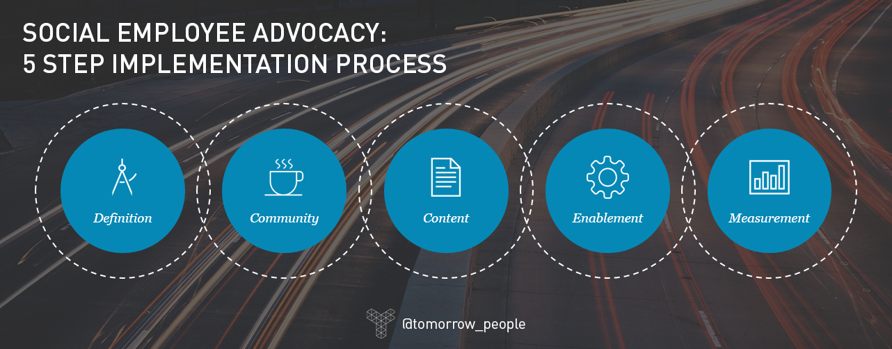 Employee advocacy - Implementation process  | Tomorrow People