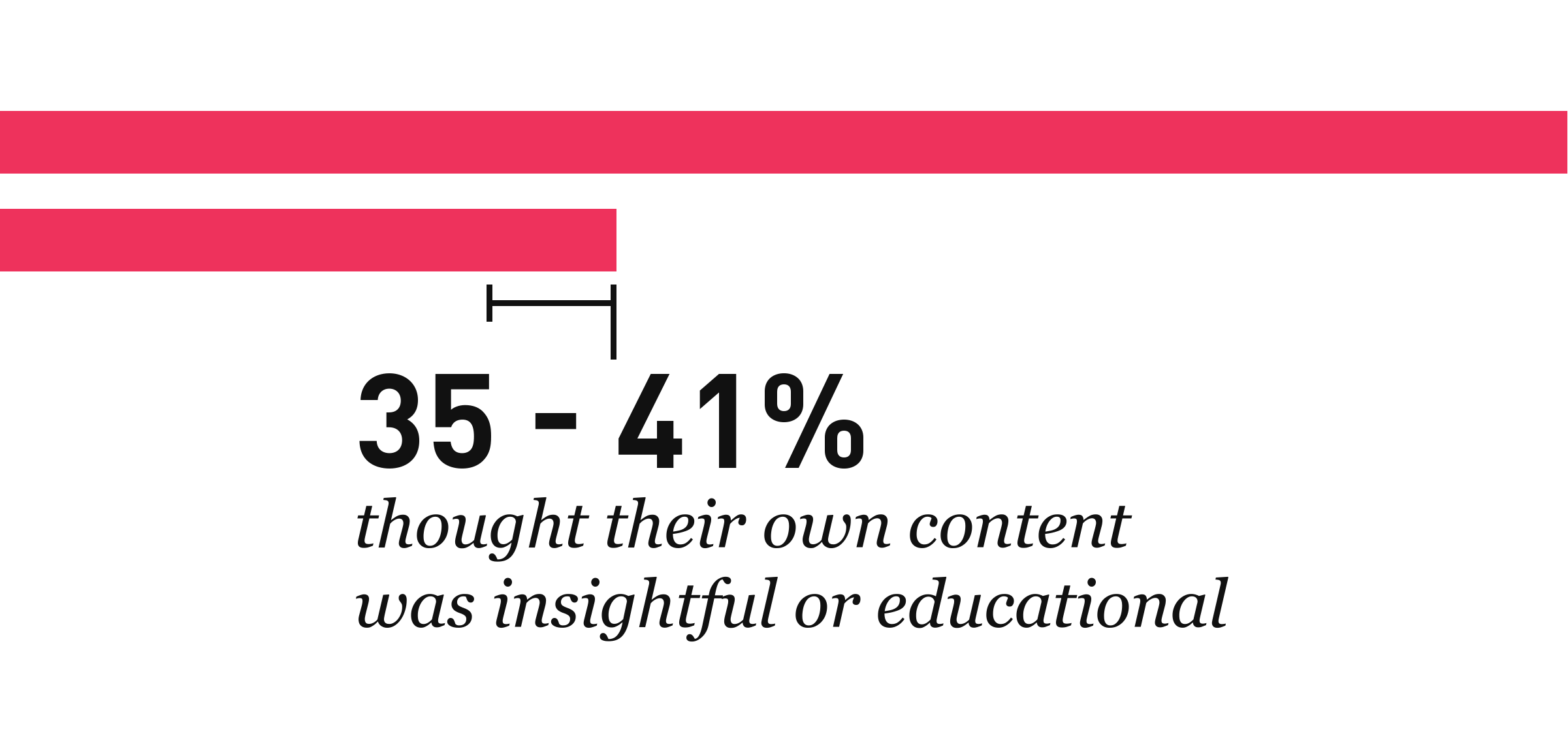 data-the-key-to-content-35-41-percent