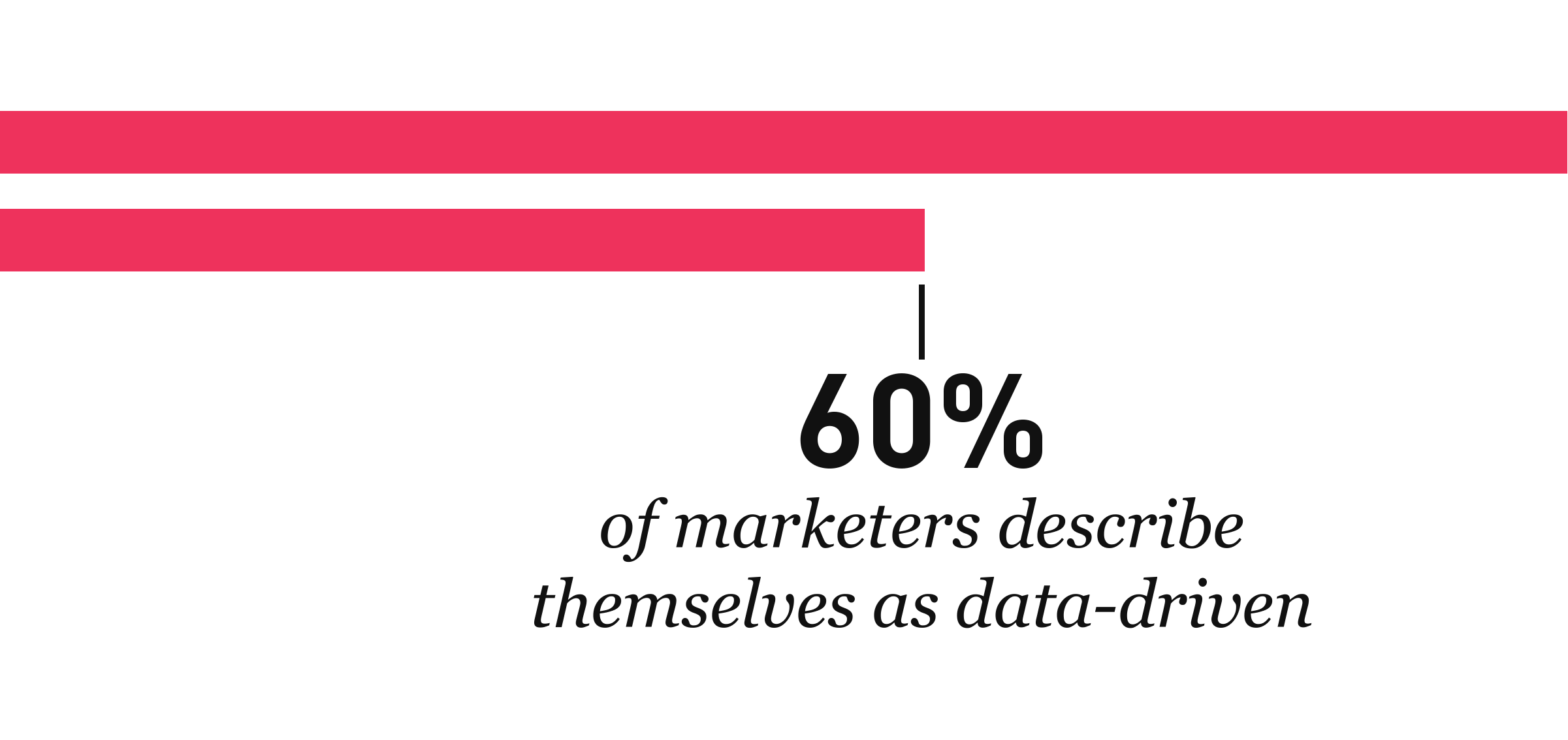 data-the-key-to-content-60-percent
