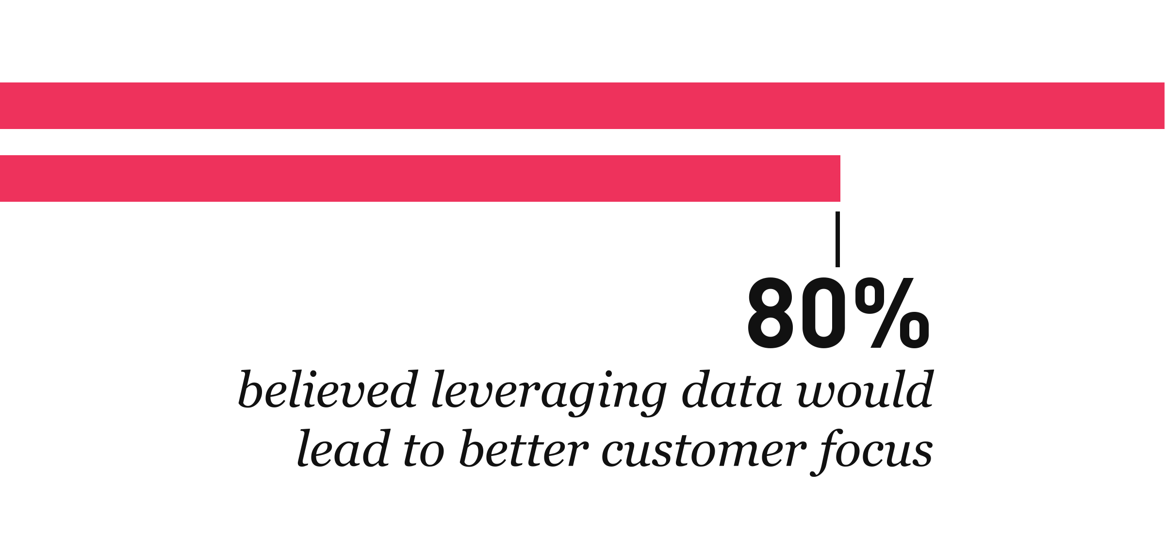 data-the-key-to-content-80-percent